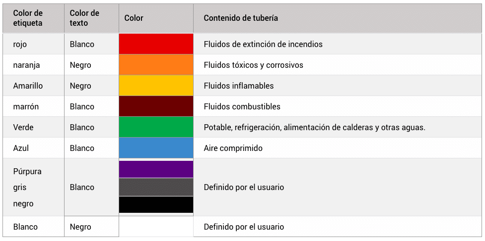 Colores de etiquetas y contenidos de tuberias